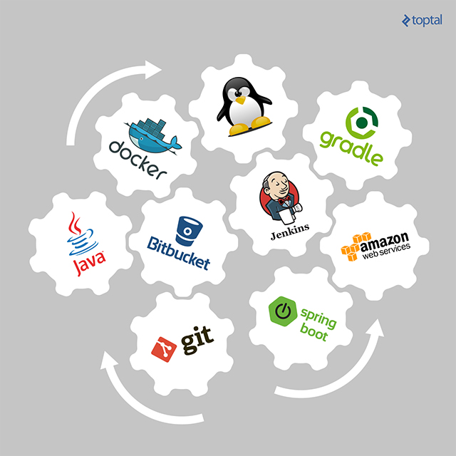 Java, Spring Boot, Docker, Cloud, Amazon Web Services, Continuous Integration