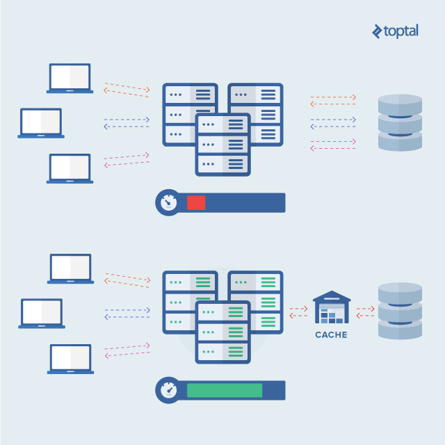 Caching in a Distributed Web Farm Using ASP NET | Toptal