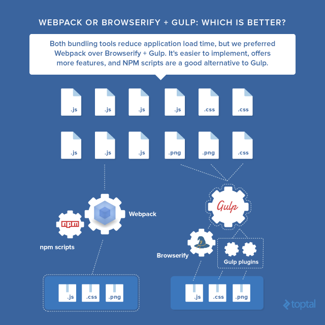 Bundling tools tradeoffs: Webpack vs Browserify