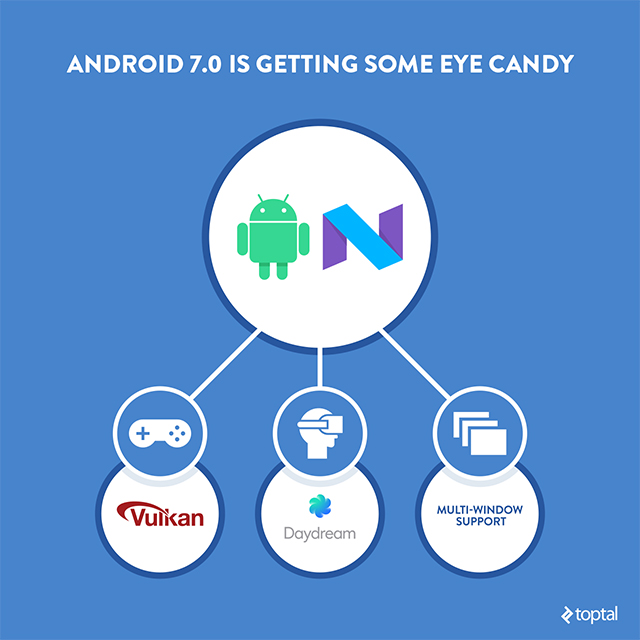 Android 7.0 Getting Some Eye Candy
