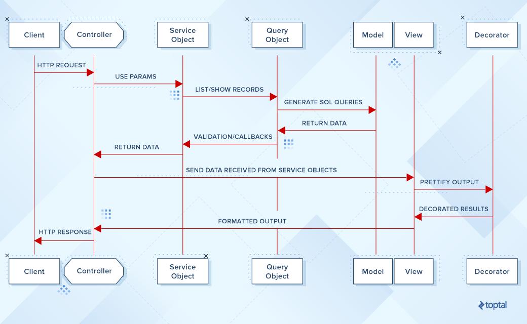 Tutorial decoupling rails components toptal rails diagram list query ccuart Gallery