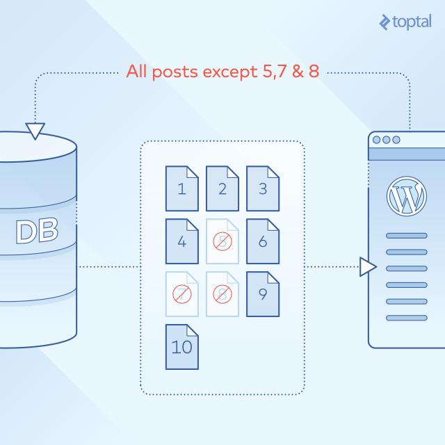 Wordpress excluye posts del Query