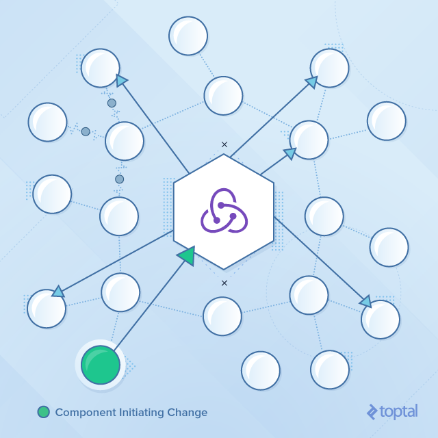 Why You Should Use Redux to Manage Immutability | Toptal