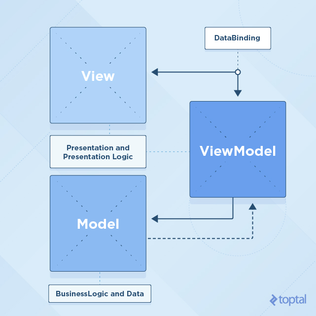 Demoing the Swift MVVM Design Pattern | Toptal