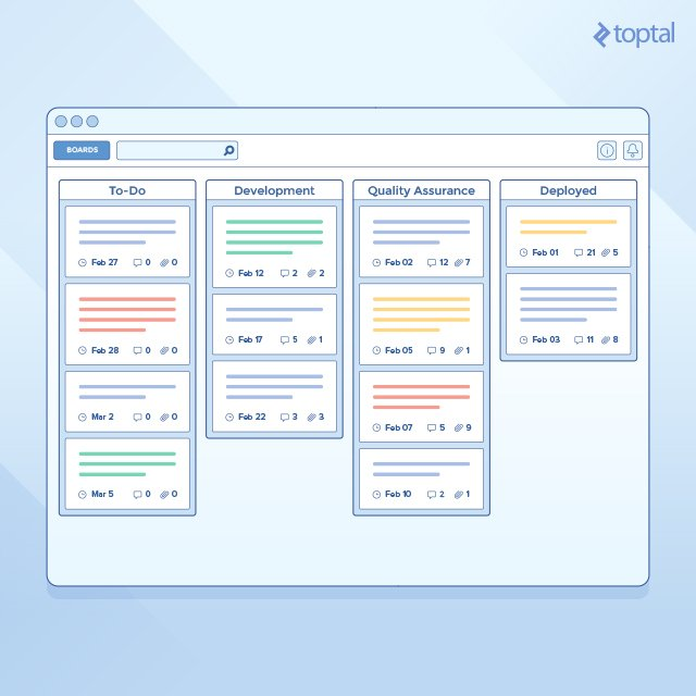 Using Kanban And Trello To Manage Development Toptal