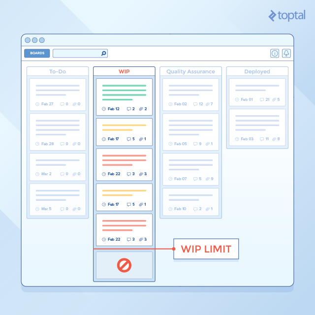 Using Kanban and Trello to Manage Development | Toptal