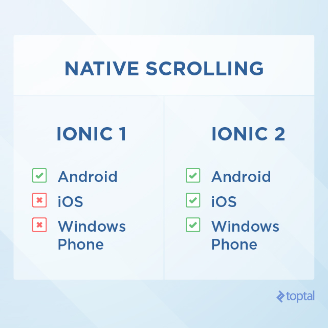 Ionic default support of Native Scrolling