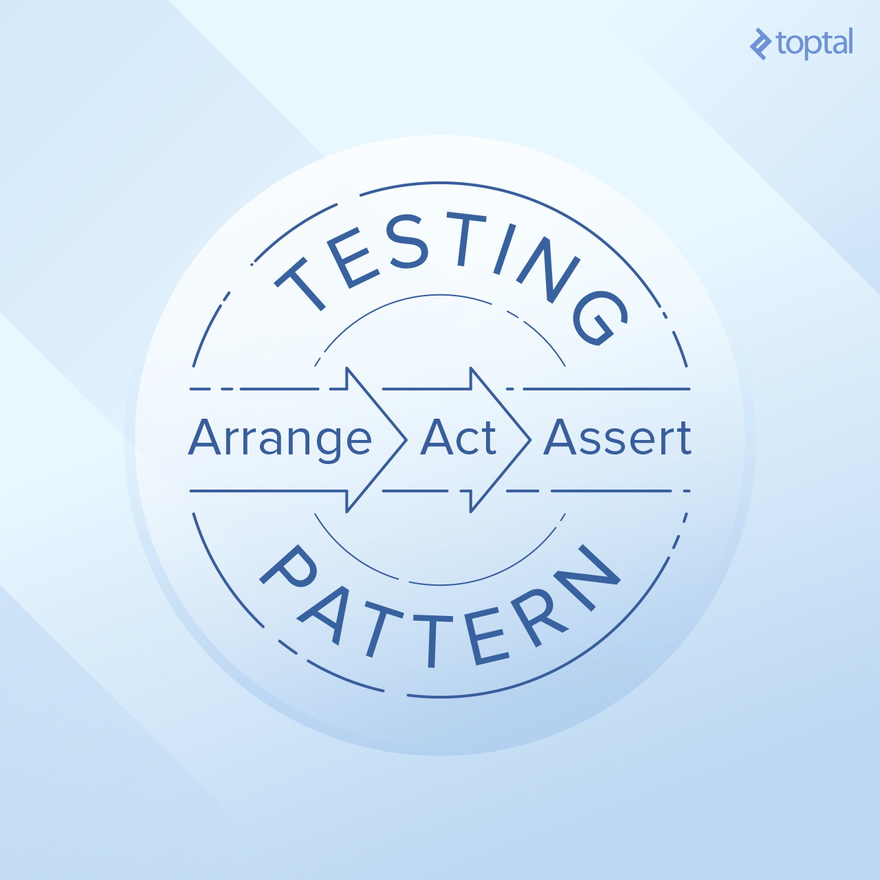 We'll follow the Arrange-Act-Assert pattern.