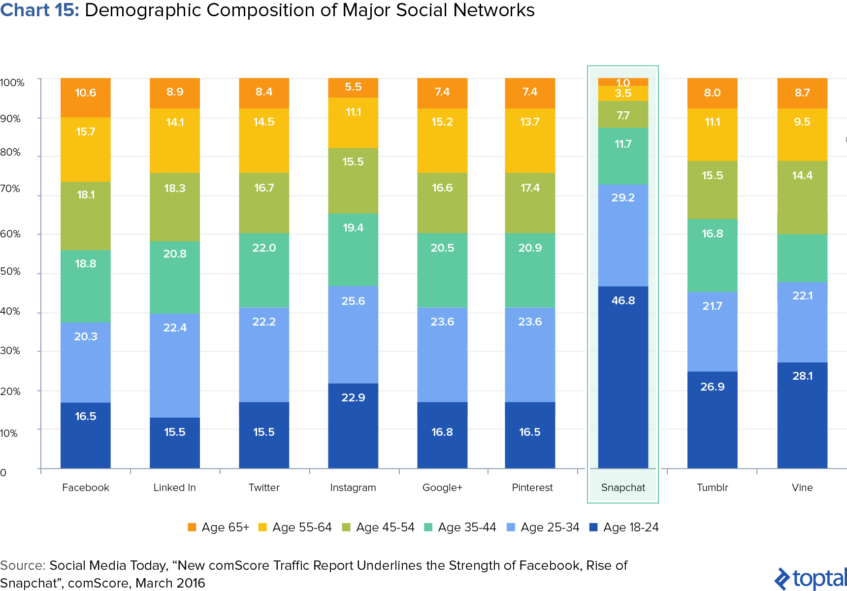 Snap its all about the arpu dummy toptal more importantly snap has become a leading platform in terms of its engagement within 18 34 age demographic chart 16 facebook is clearly a dominant nvjuhfo Gallery