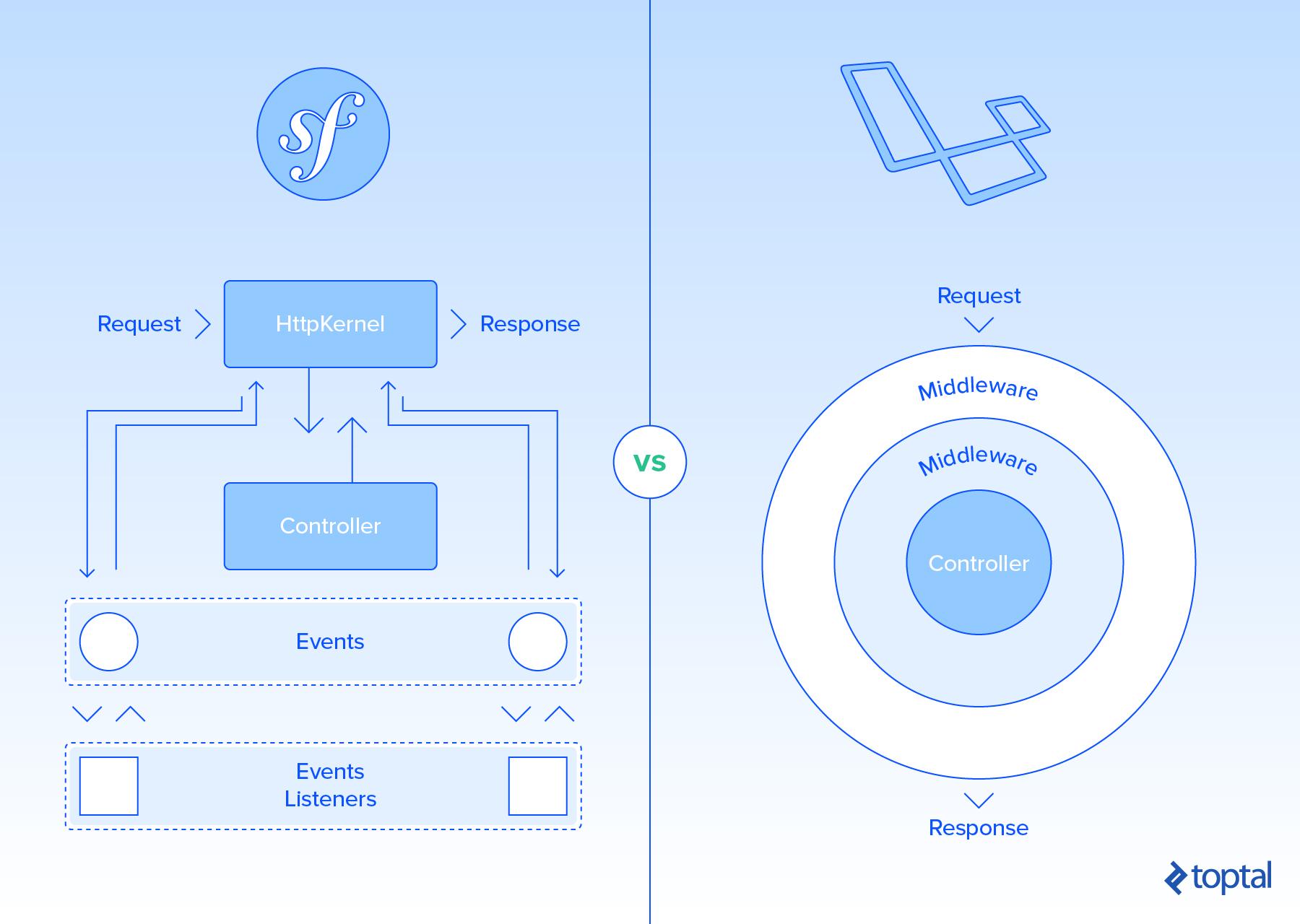 Symfony vs. Laravel Lifecycle