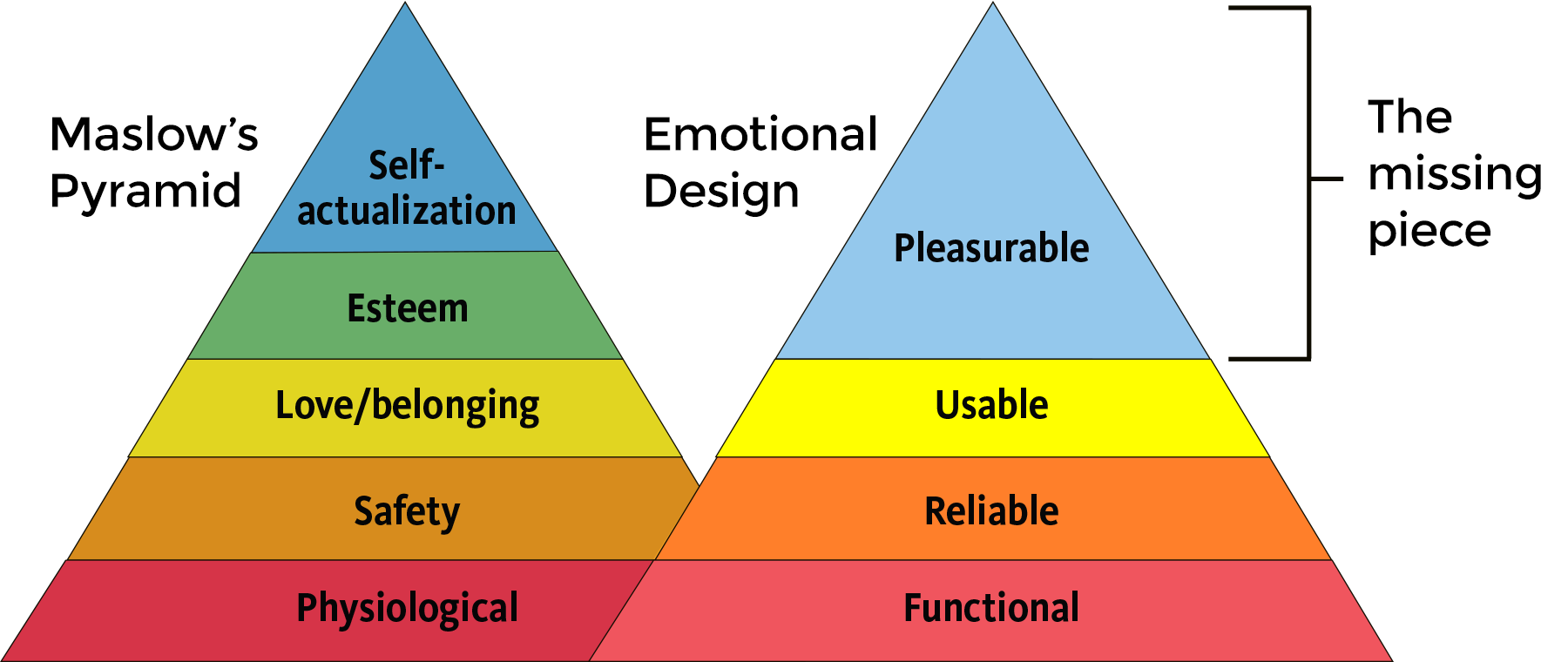 Maslow Pyramid and emotional design relationship