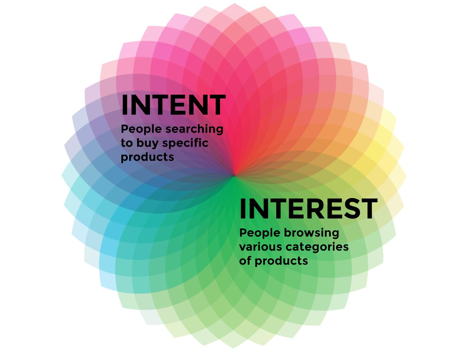 ecommerce UX design standards