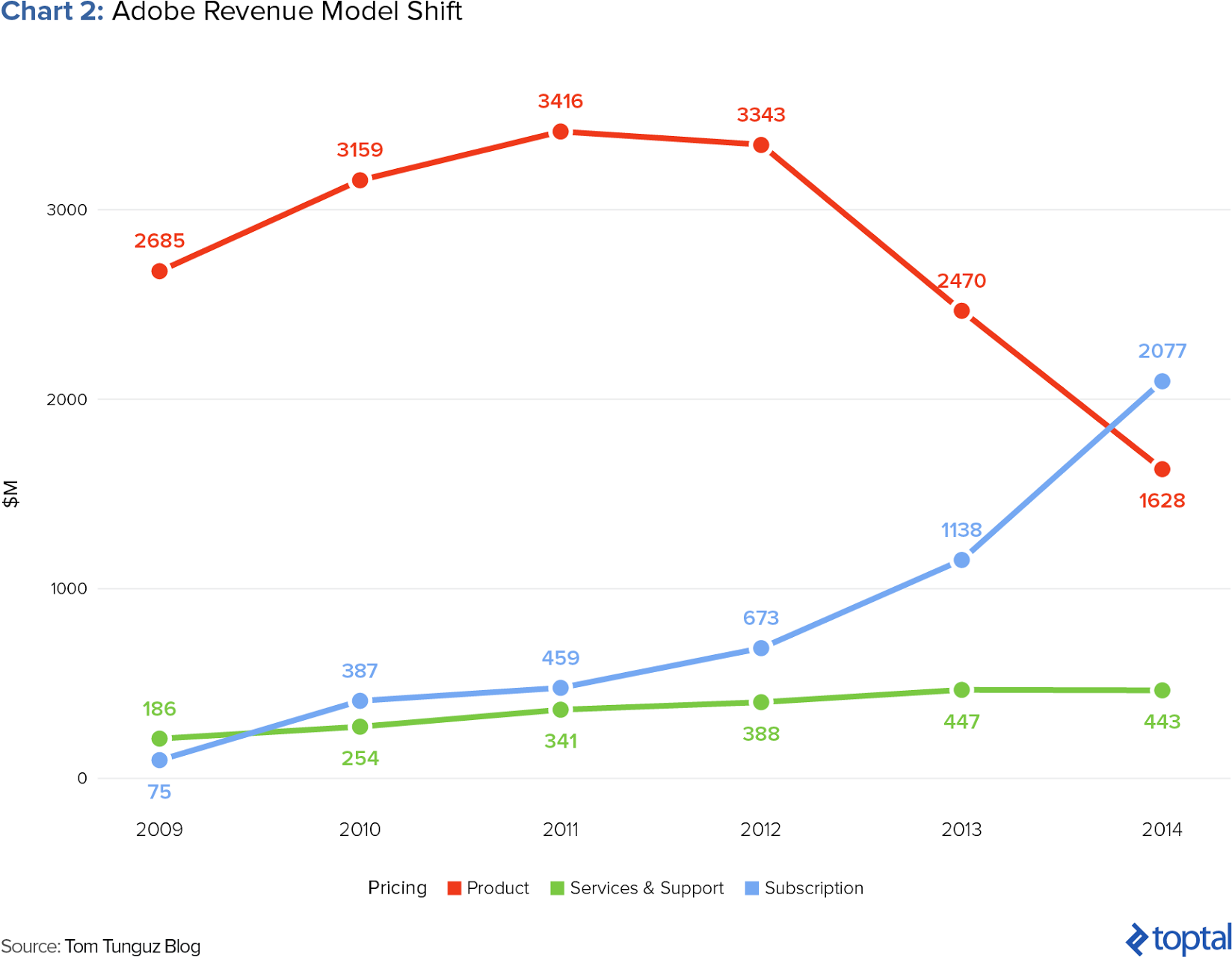 adobe revenue model shift
