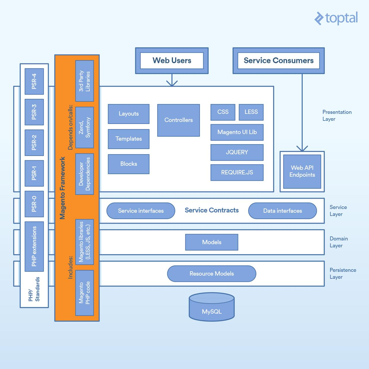 Diagram of full Magento 2 architecture