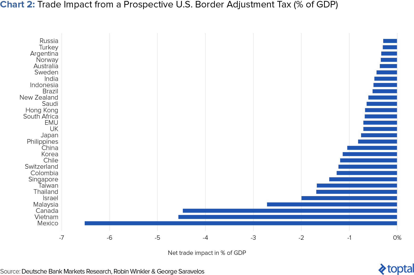 Potential Trade Impact from Border Adjustment Tax