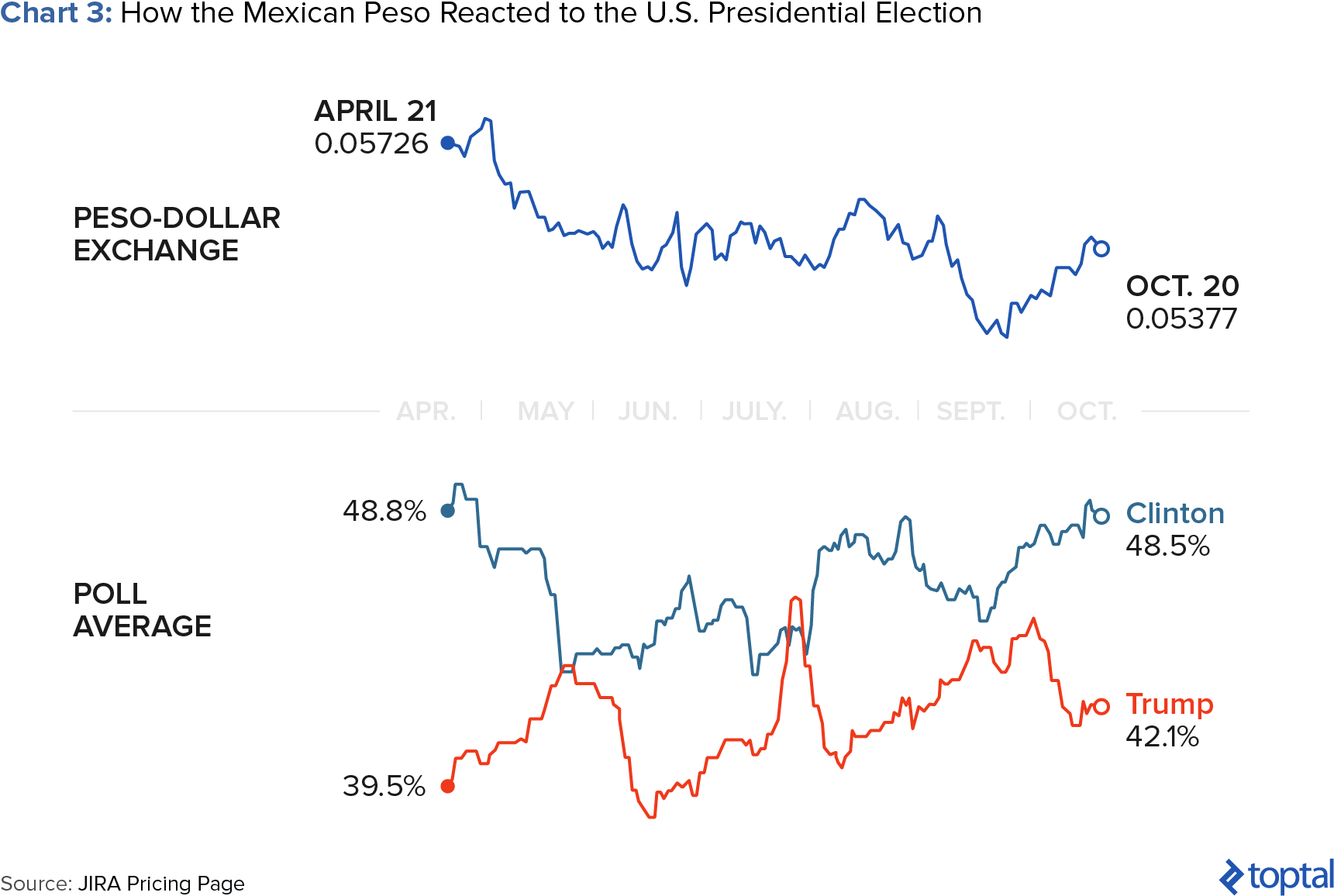 Mexican Peso and U.S. Election