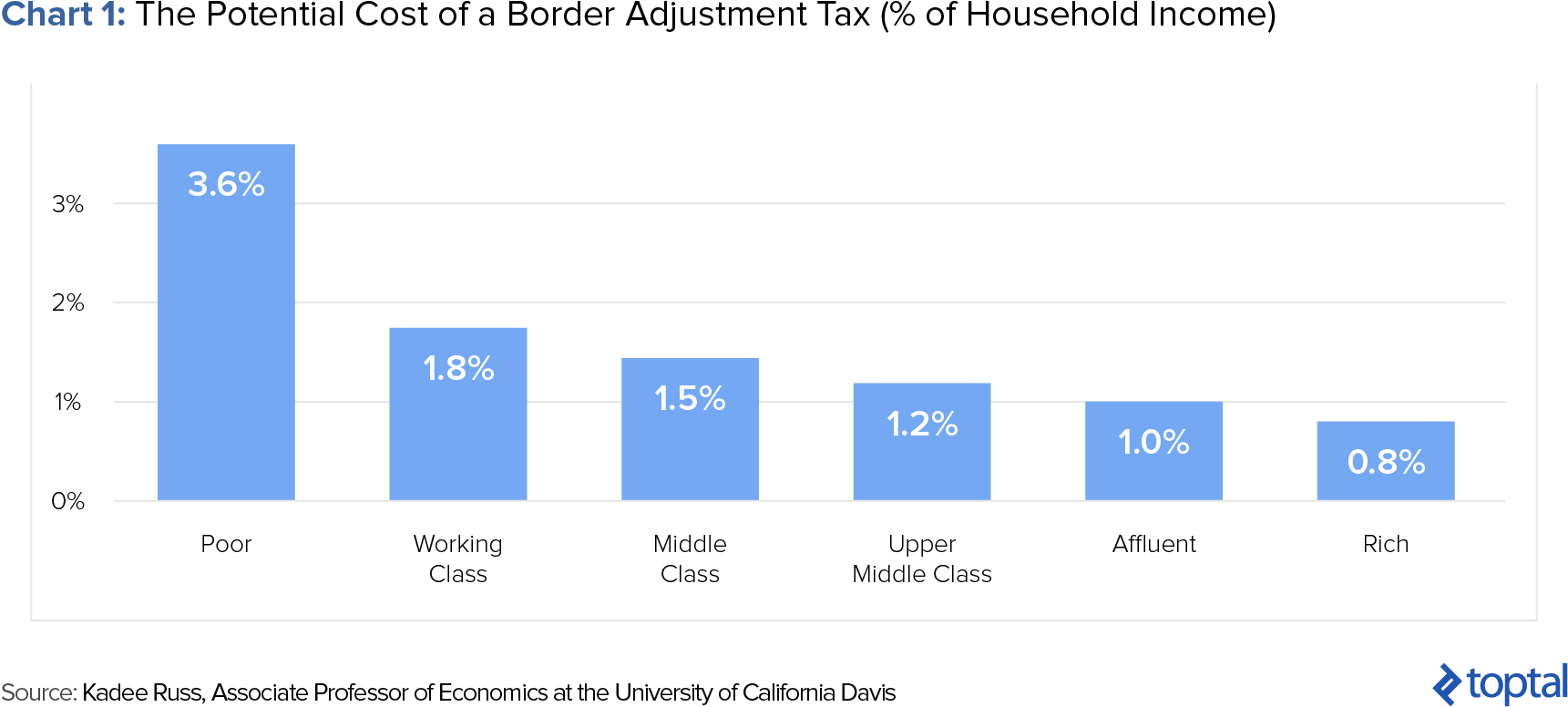 Potential Costs of Border Adjustment Tax to Households