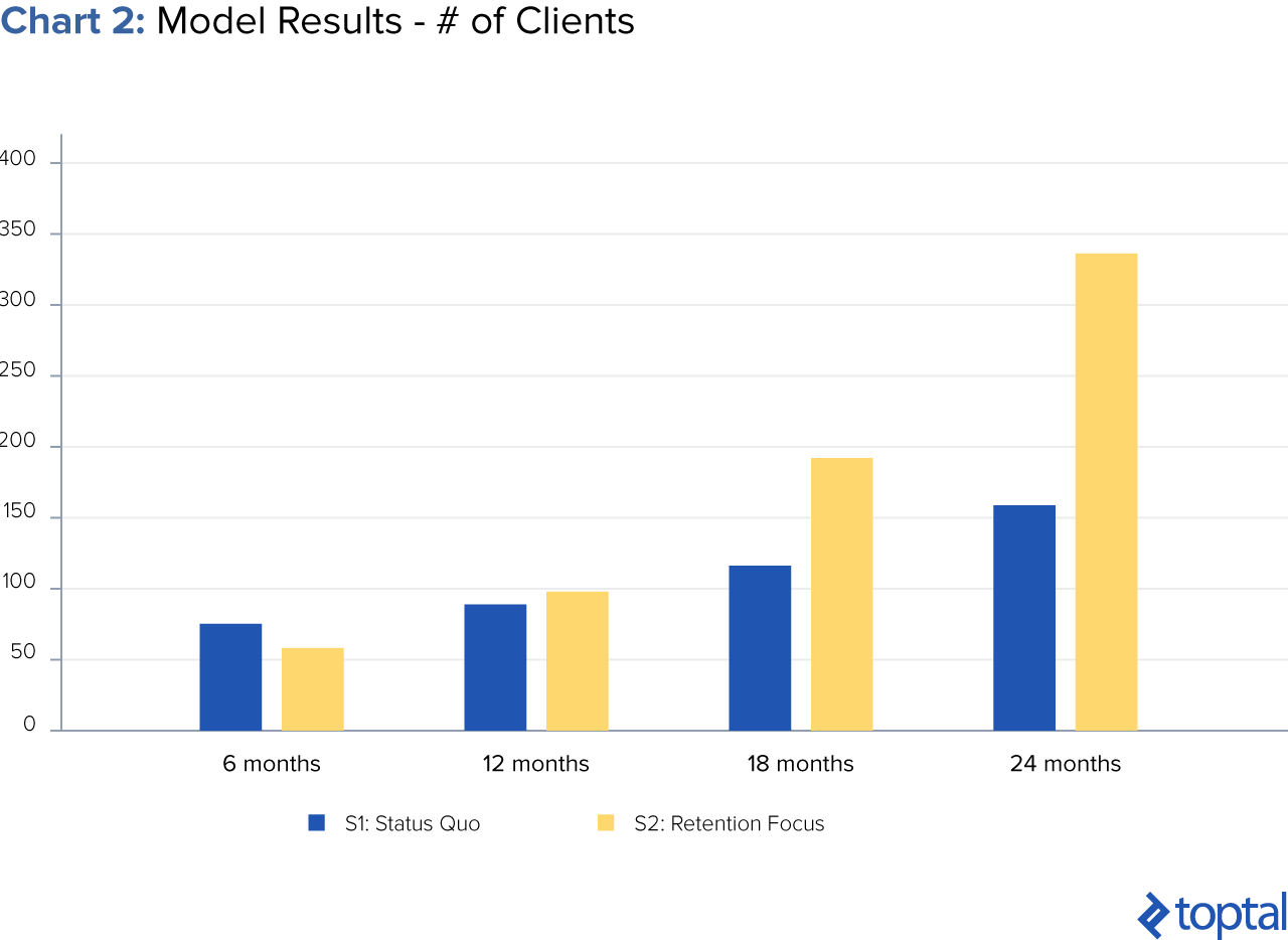Chart 2: Model Results - Number of Clients