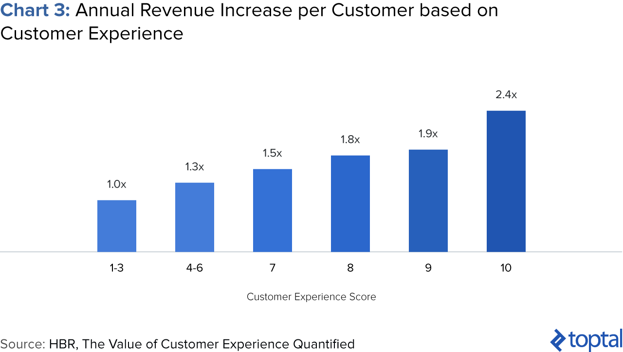 Chart 3: Annual Revenue Increase per customer based on Customer Experience