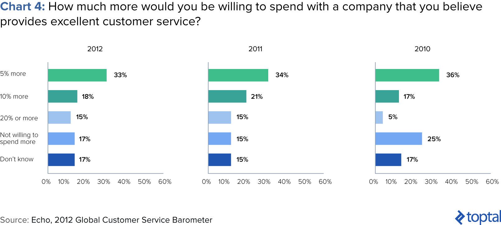 Chart 4: How much more would you be willing to spend with a company that you believe provides excellent customer service?