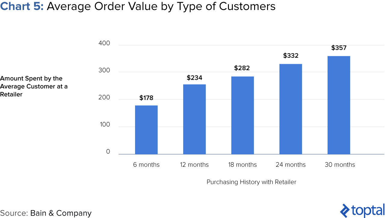 Chart 5: Average Order Value by type of Customers