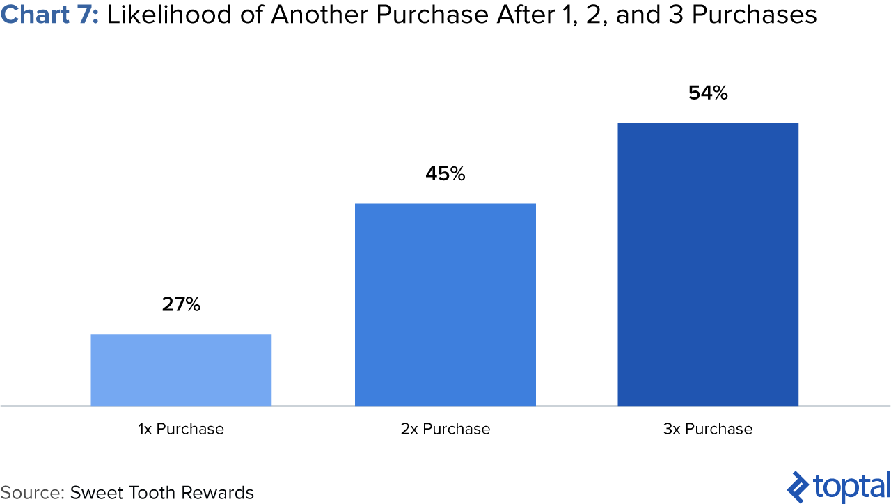 Chart 7: Likelihood of Another Purchase after 1, 2, and 3 Purchases