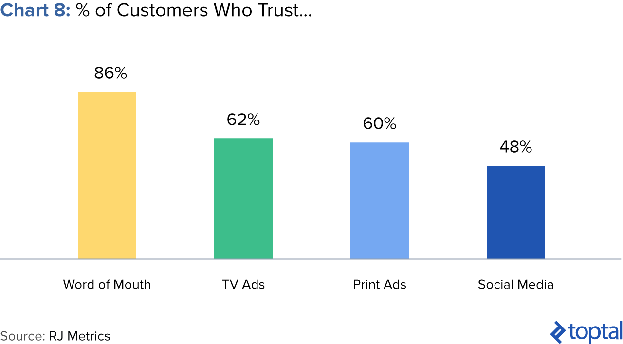 Chart 8: % of Customers Who Trust...