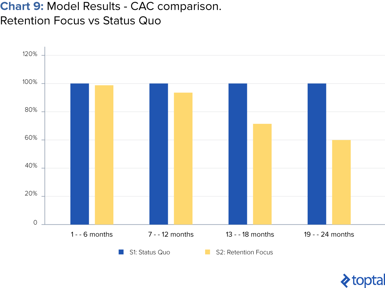 Chart 9: Model Results — CAC Comparison, Retention Focus vs. Status Quo