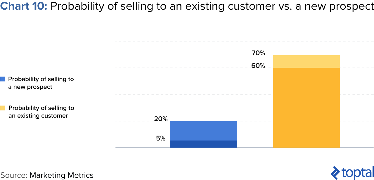 Chart 10: Probability of Selling to an Existing Customer vs. a New Prospect