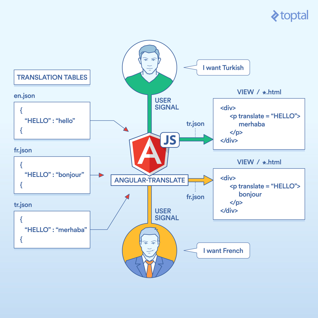 Internationalize Your AngularJS App | Toptal