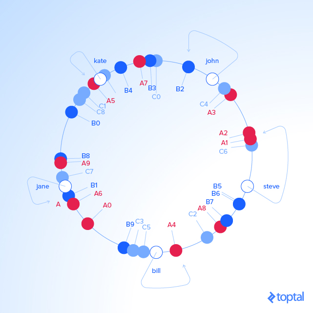 Consistent Hashing Example 6