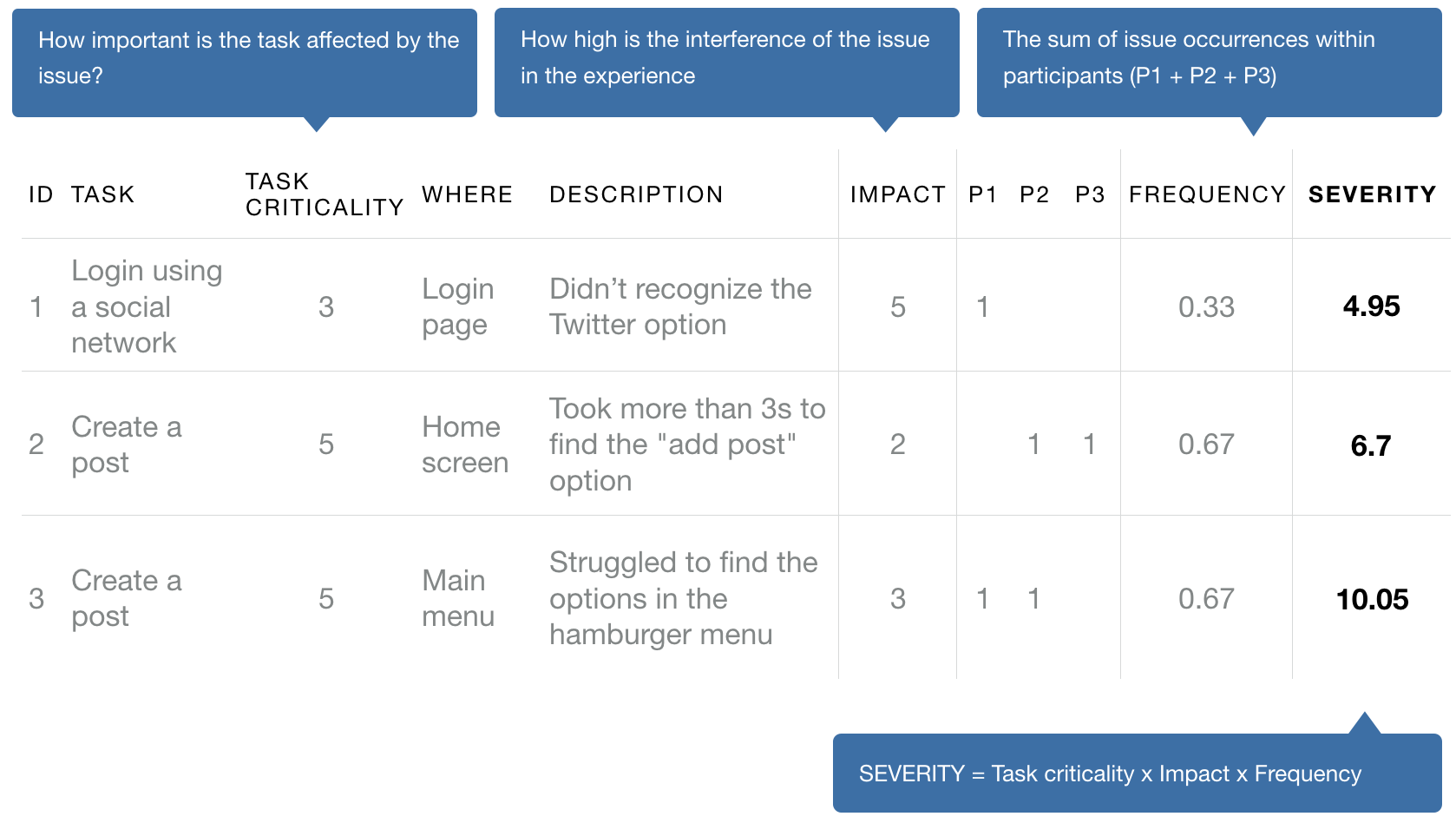 How to analyze usability test results: Issue prioritization
