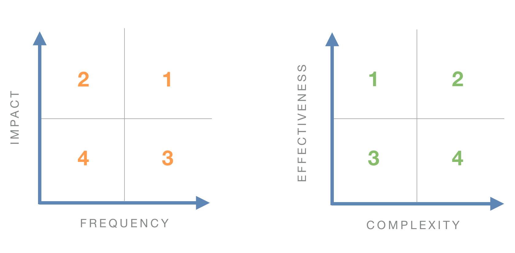 How to analyze usability test results