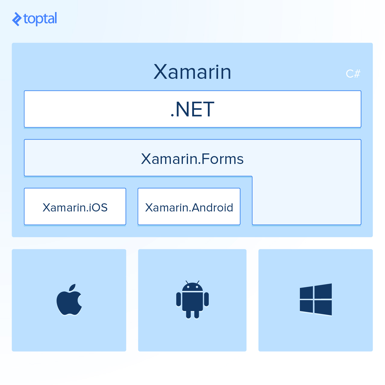The scope of Xamarin
