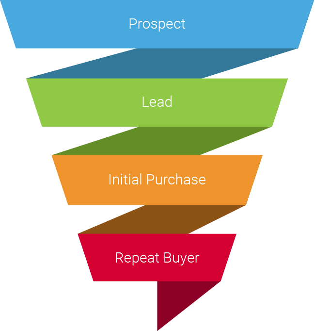 Image of a conversion funnel for blogs