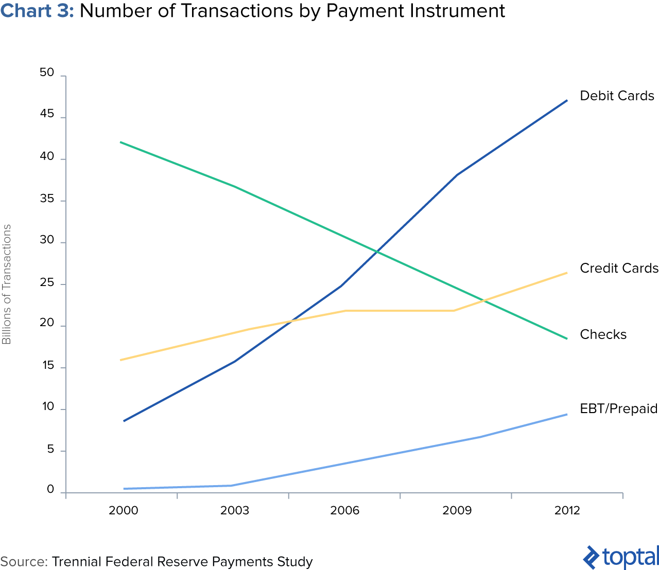 Image of Chart 3: Number of Transactions by Payment Instrument
