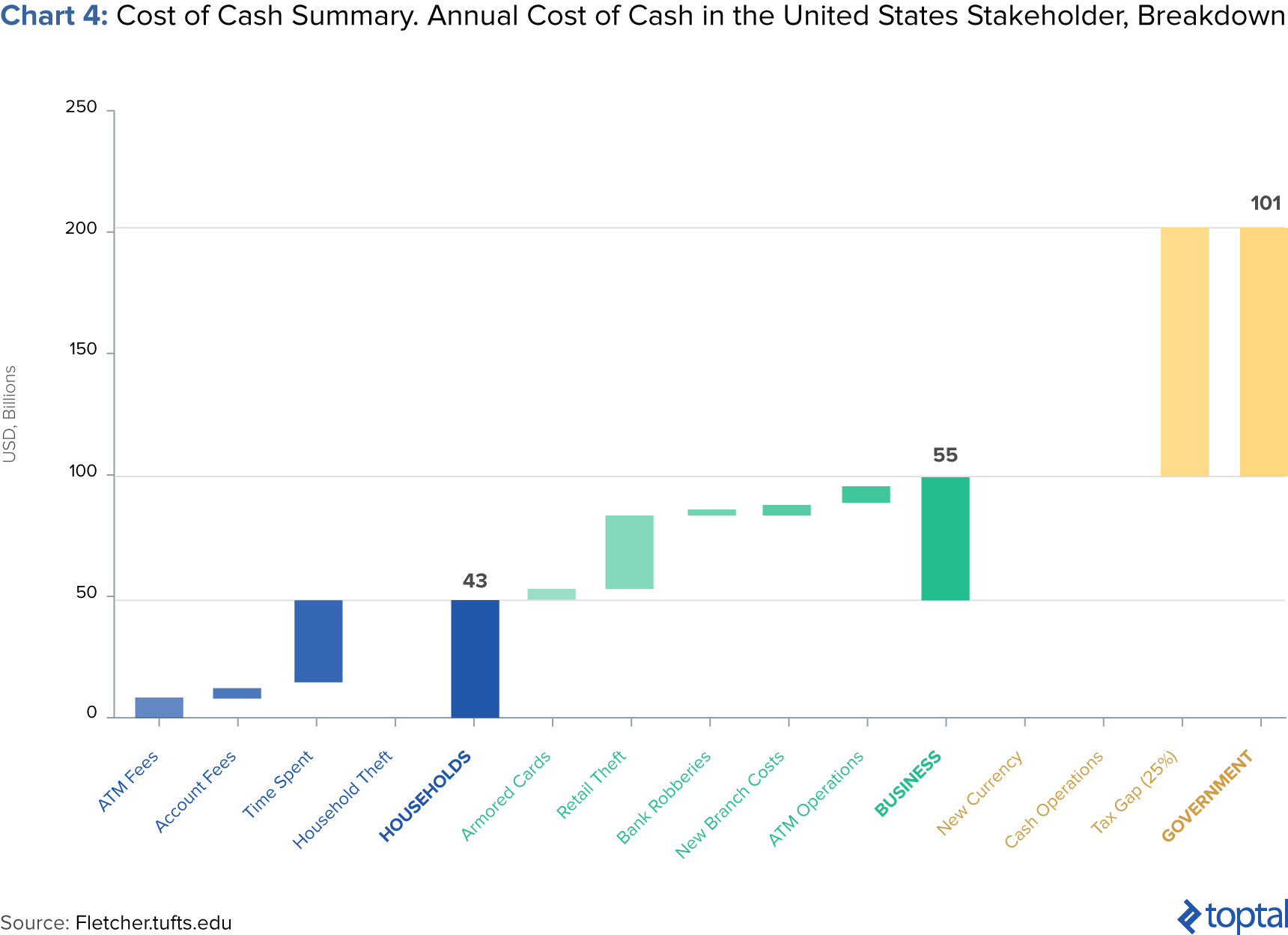 Image of Chart 4: Cost of Cash Summary. Annual Cost of Cash in the United States Stakeholder, Breakdown