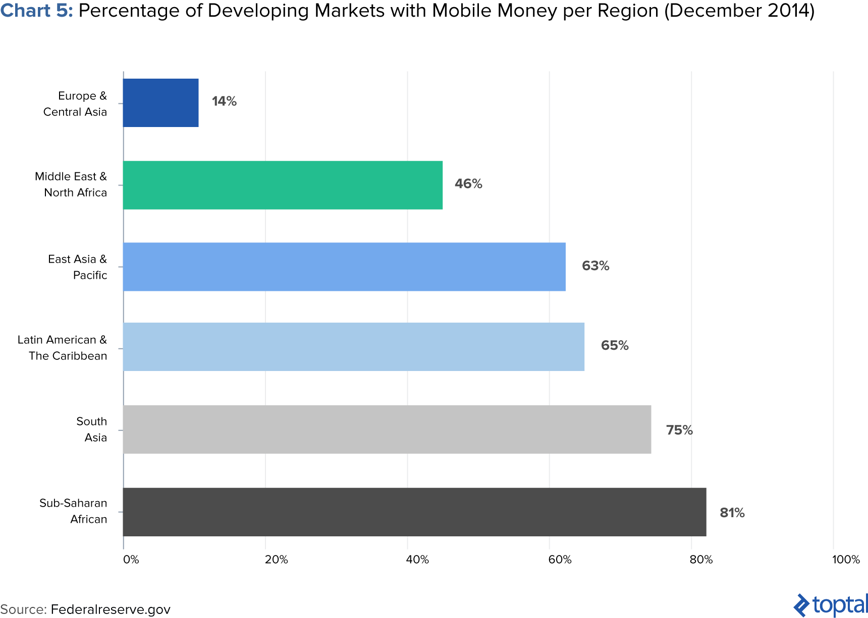 Image of Chart 5: Percentage of Developing Markets with Mobile Money per Region (December 2014)