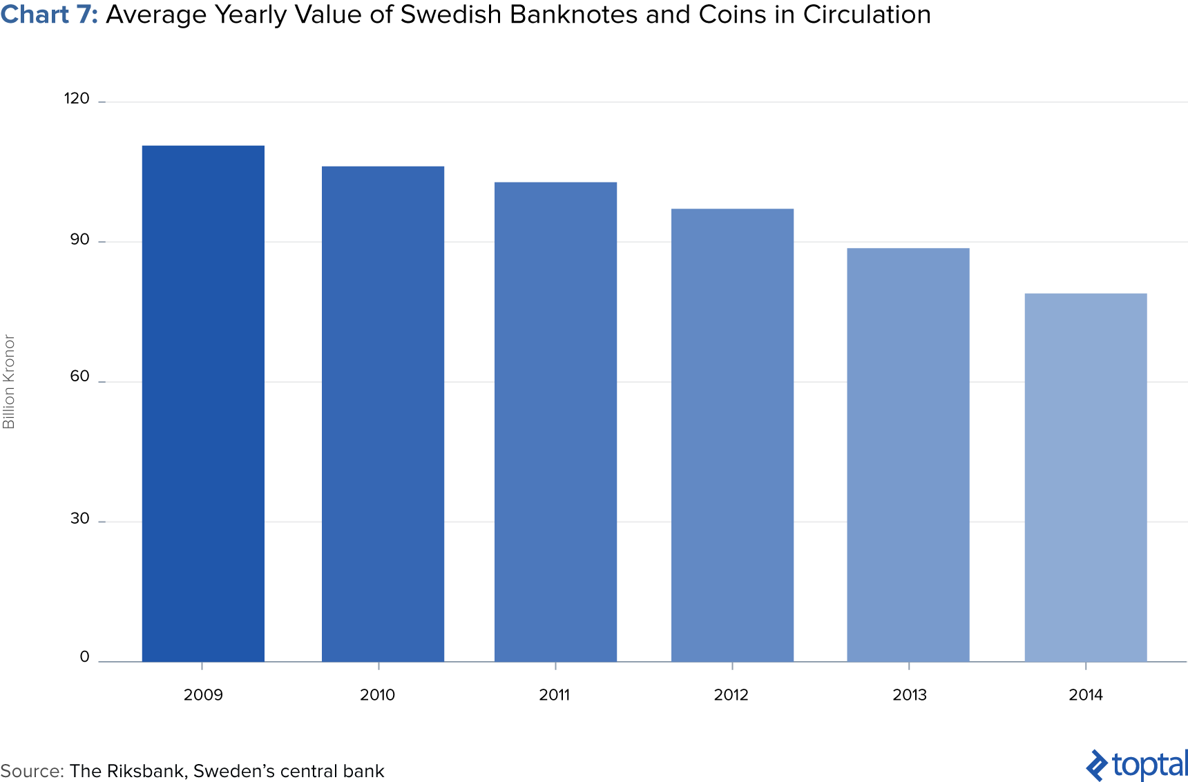 Image of Chart 7: Average Yearly Value of Swedish Banknotes and Coins in Circulation