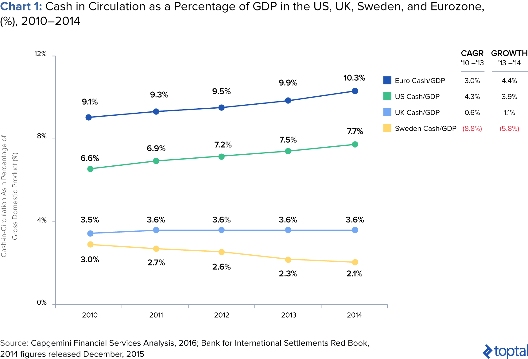 Cash in Circulation as a Percentage of GDP in the US, UK, Sweden, and Eurozone