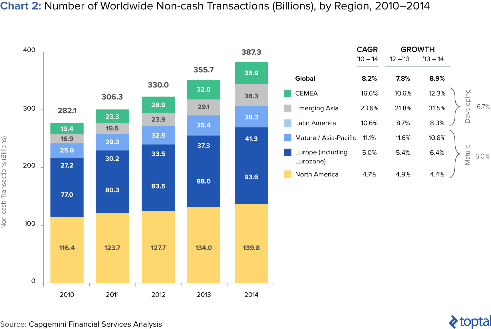 Number of Worldwide Non-cash Transactions (Billions), by Region, 2010-2014