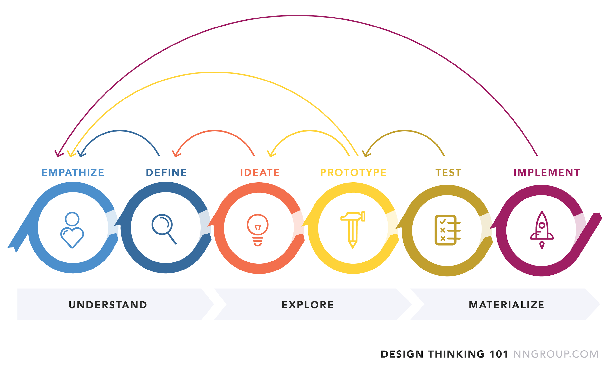User-centered design process, design thinking, prototyping