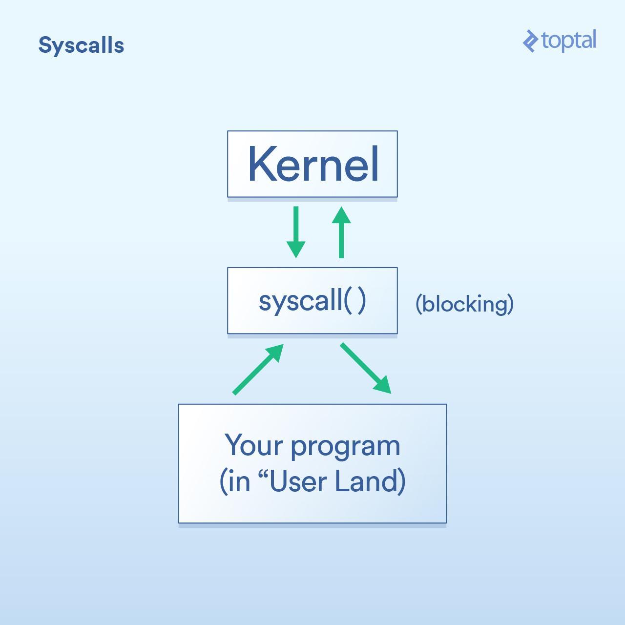 Syscalls Diagram