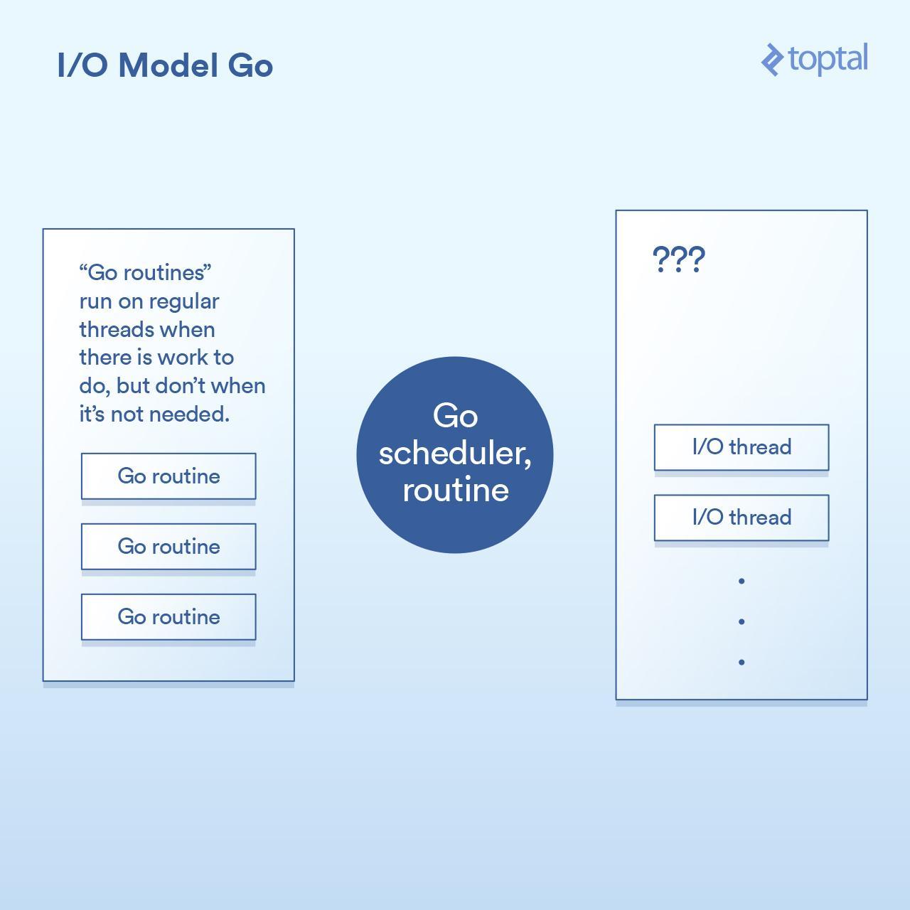 I/O Model Go