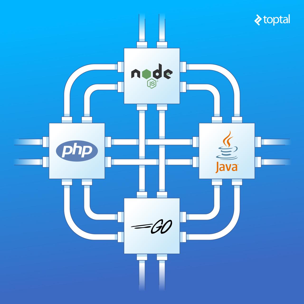 cover photo server side io node vs php vs