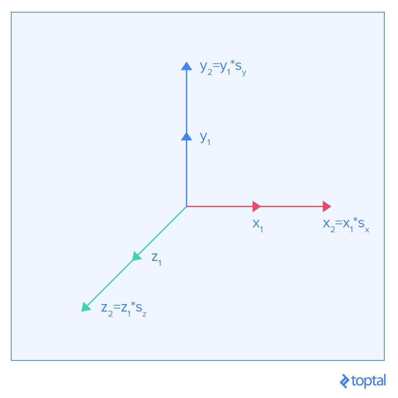 3d Graphics A Webgl Tutorial Toptal Engineering Tutorials Oneline Diagrams Frame Transformation For Scaling