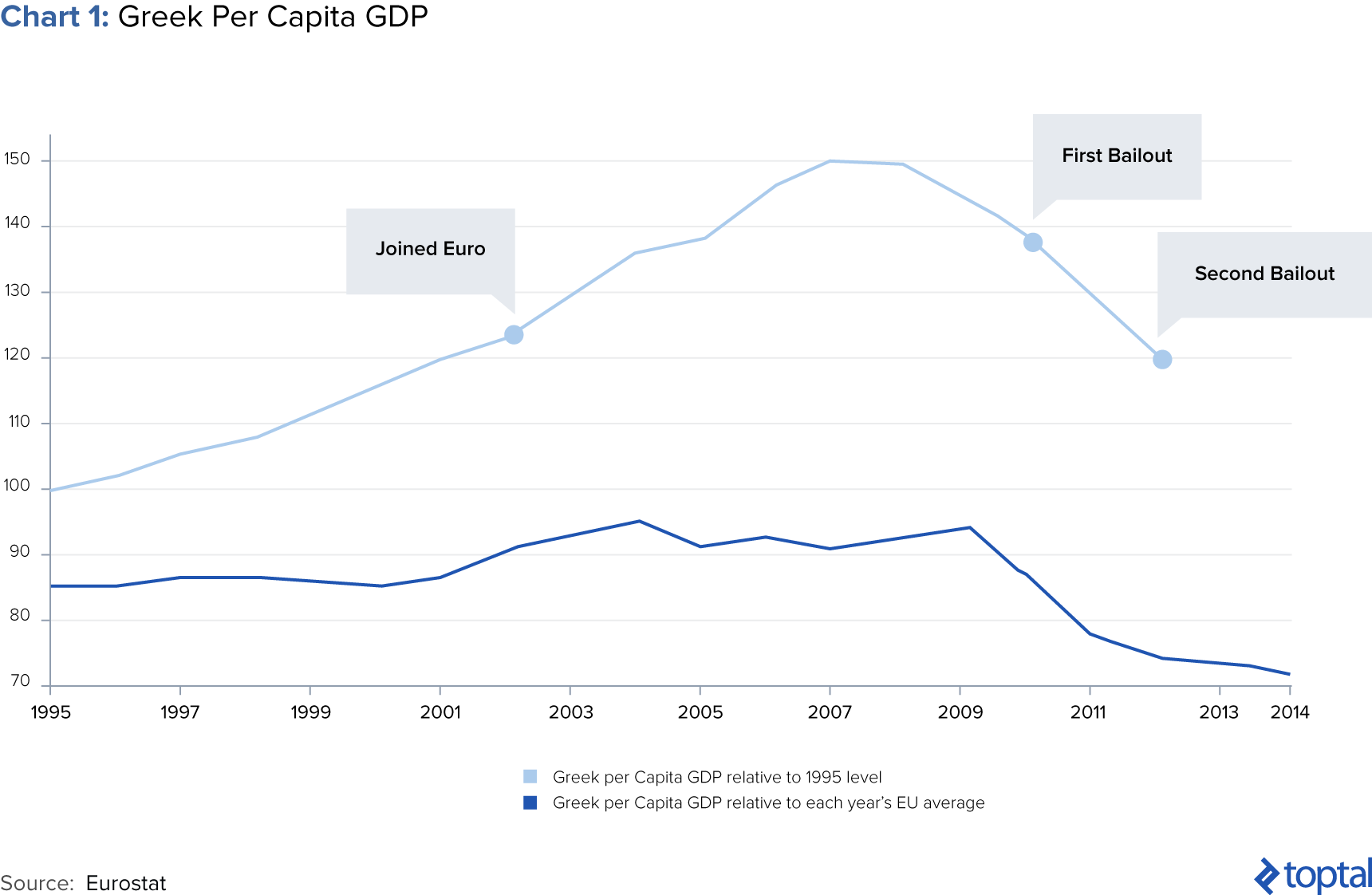 Chart 1: Greek Per Capita GDP