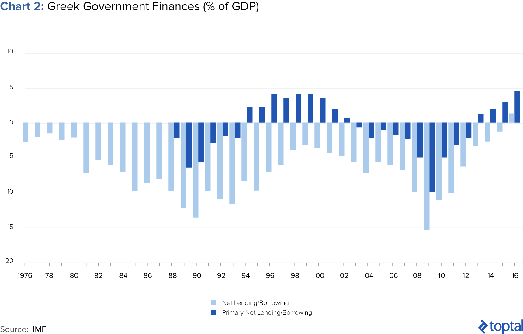 Chart 2: Greek Government Finances (% of GDP)