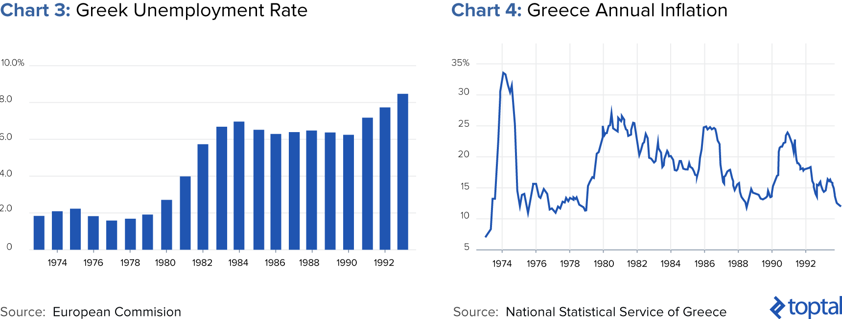 Chart 3: Greek Unemployment Rate; and Chart 4: Greece Annual Inflation