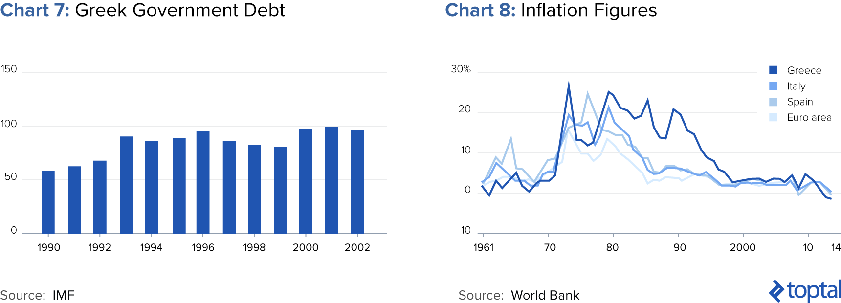Chart 7: Greek Government Debt; and Chart 8: Inflation Figures